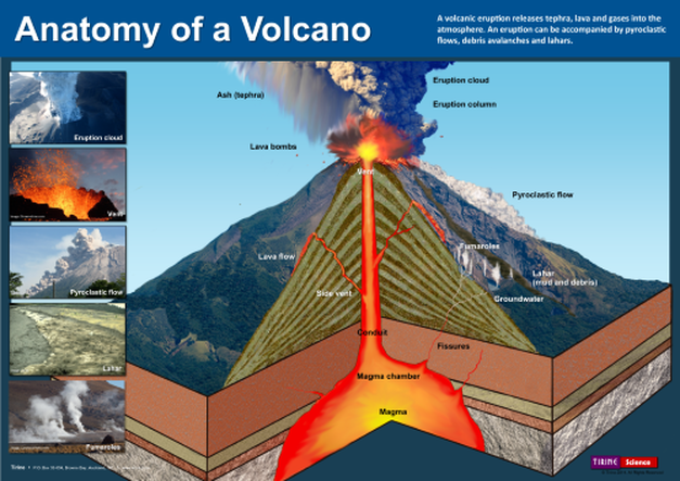 Volcano Anatomy Lone Star Sciencewith Mr Zuber